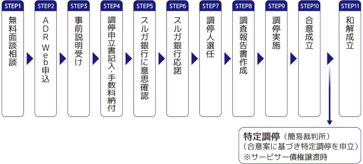当対策室における解決のステップ